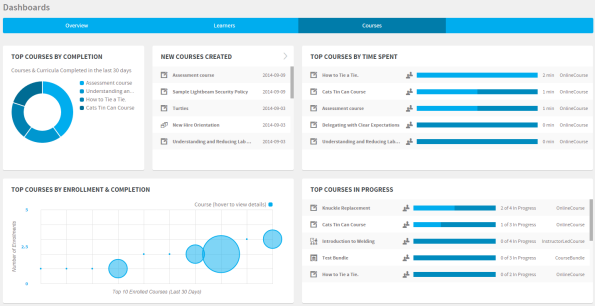 Absorb LMS-Course Dashboard